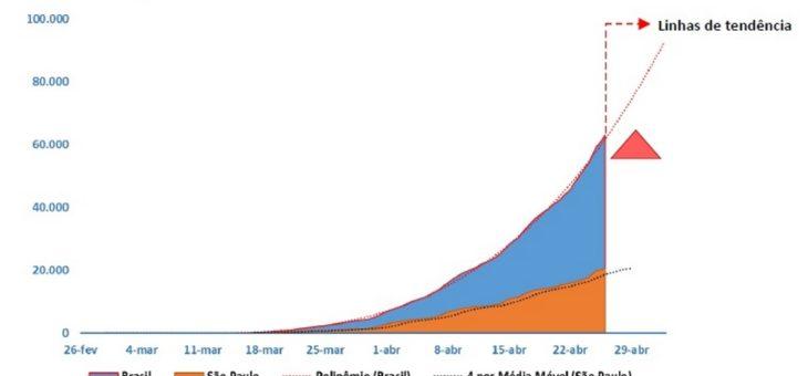 COVID-19: casos em SP estão mais perto da estabilização, afirma pesquisa. Na PB, número ainda é crescente