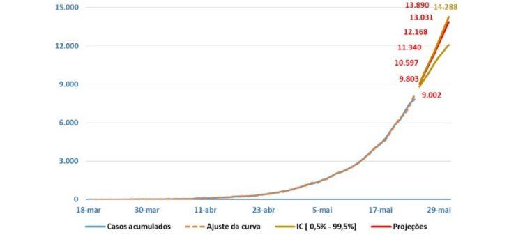 COVID-19: Pesquisa aponta que Paraíba deve chegar aos 14 mil casos até domingo. Brasil superará os 500 mil