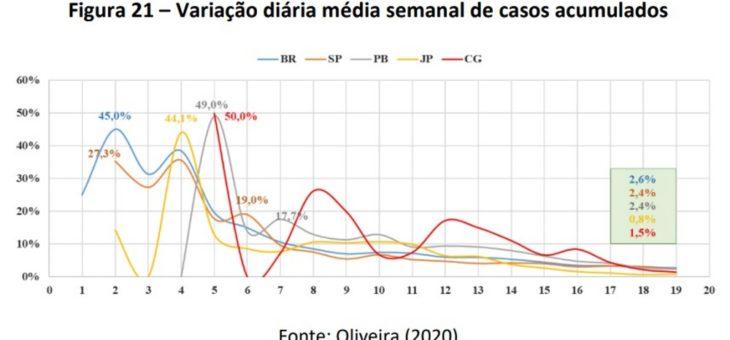 COVID-19: Professor da UFCG afirma que João Pessoa estabilizou números; em CG, curva de óbitos ainda cresce